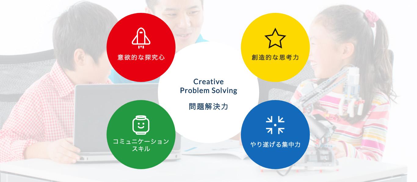 問題解決力 Creative Problem Solving  意欲的な探究心 創造的な思考力 コミュニケーションスキル やり遂げる集中力