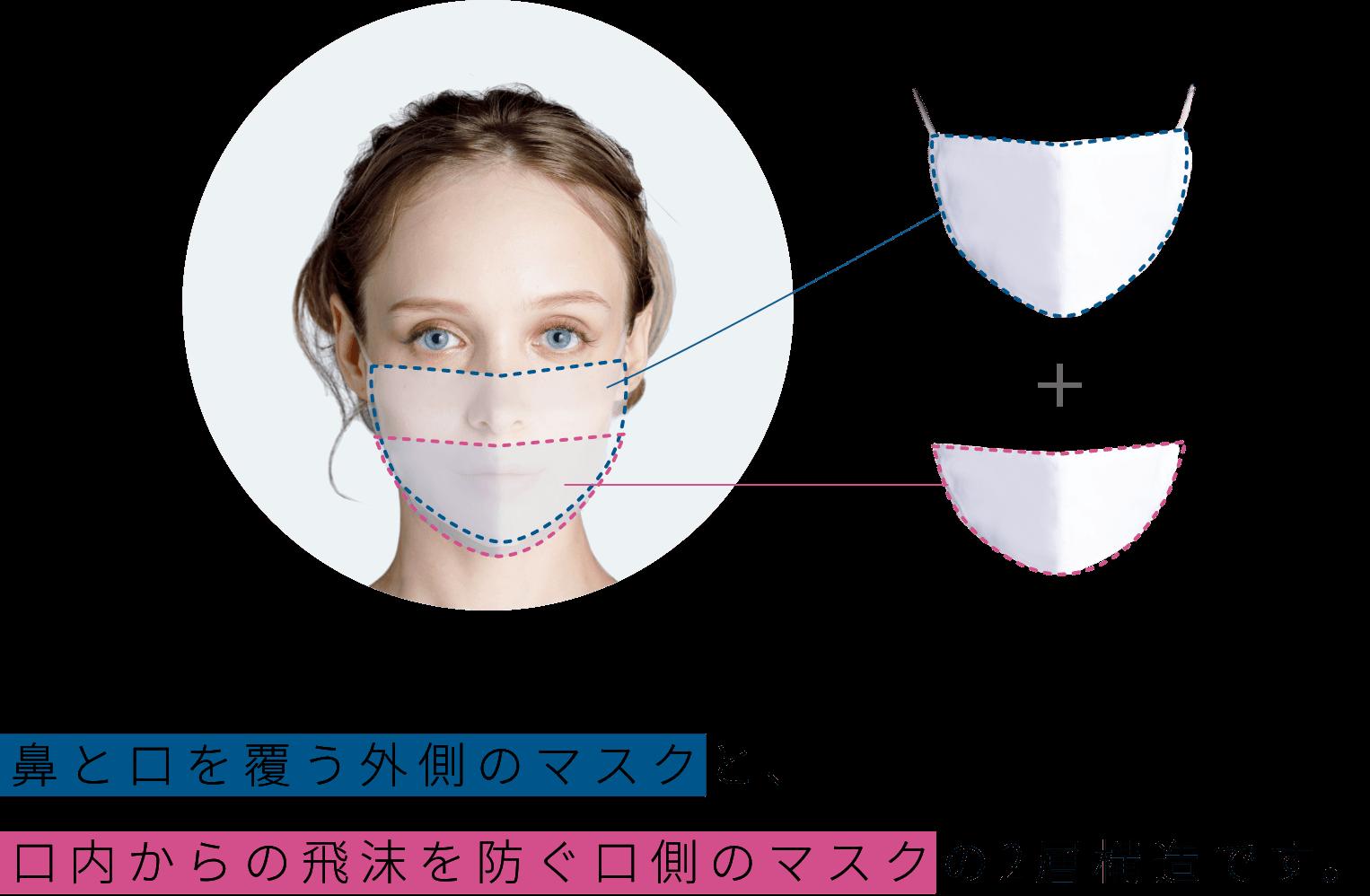 鼻と口を覆う外側のマスクと、口内からの飛沫を防ぐ口側のマスクの2層構造です。