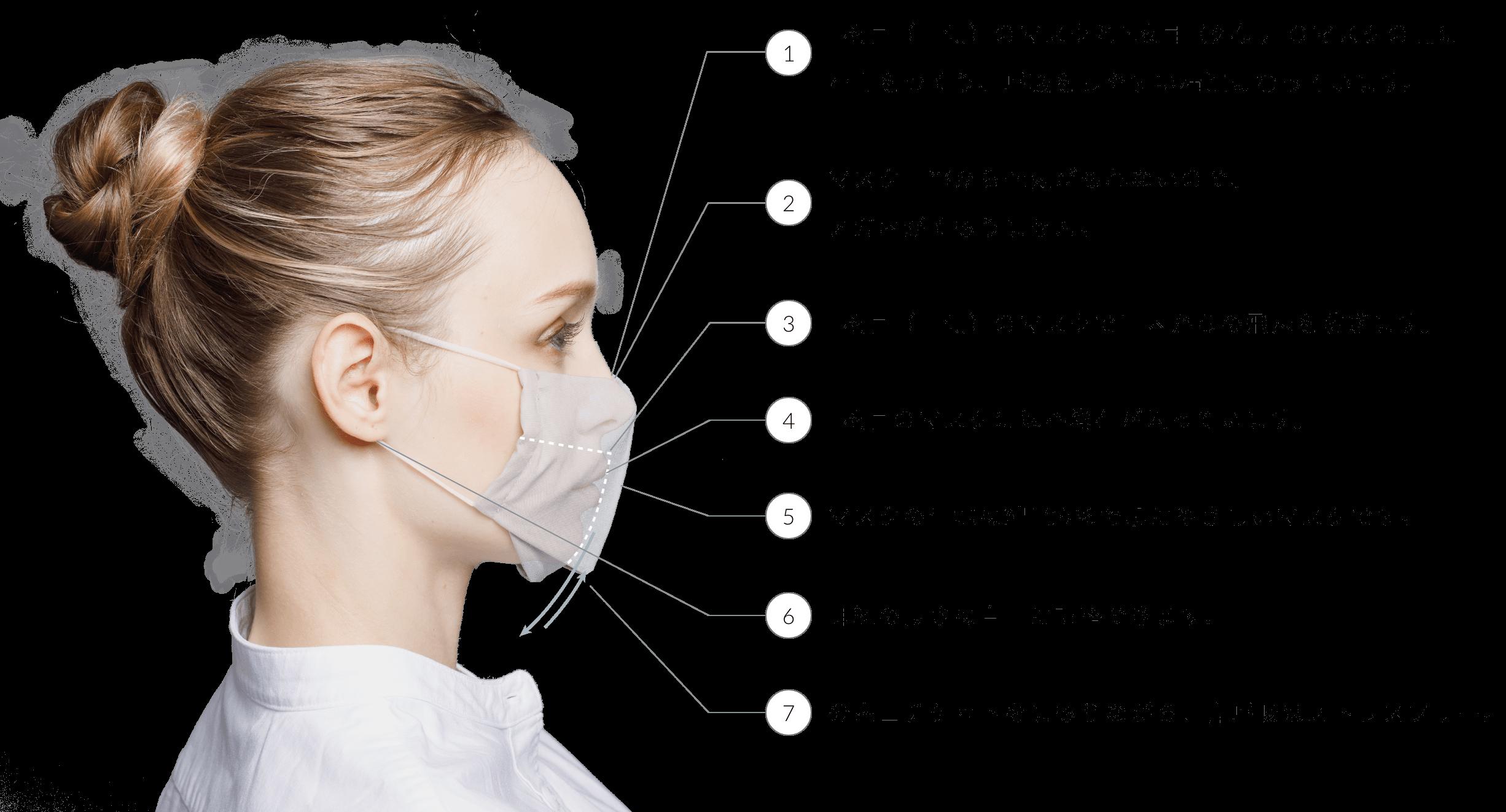 1.1枚目(口側)のマスクと2枚目(外側)のマスクの間に空間をつくり、呼吸をしやすい構造になっています。 2.マスク上部から空気がもれないので、メガネがくもりません。 3.1枚目(口側)のマスクで口内からの飛沫を防ぎます。 4.1枚目のマスクには不織布が入っています。 5.マスクの生地は綿100%で肌にやさしいマスクです。 6.耳紐の長さは自由に調整できます。 7.公衆エチケットをまもりながら、鼻呼吸はストレスフリー。